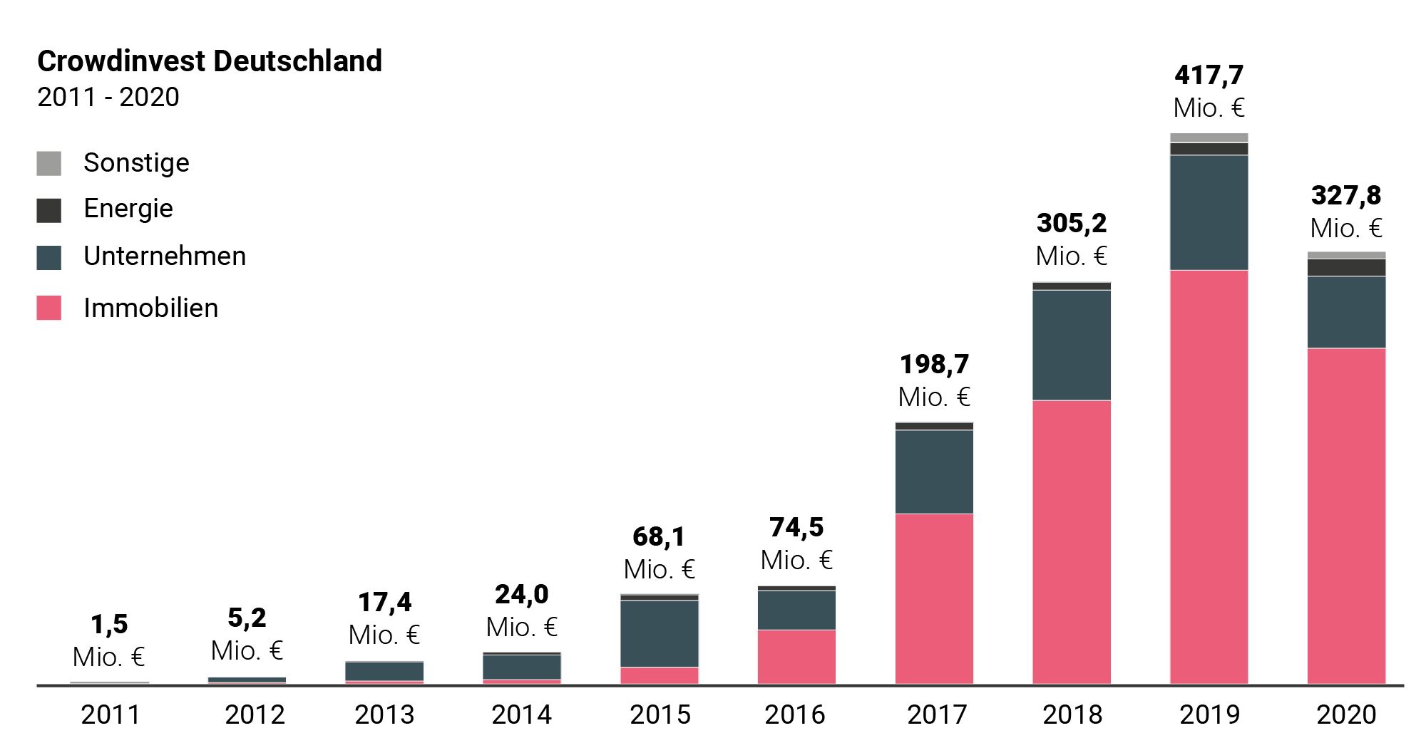 crowdfunding Report 2020